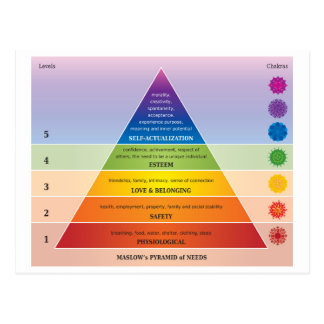 Maslow's Pyramid of Needs Diagram / Chart Rainbow Postcard