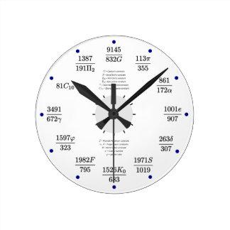 Math clock (constants)