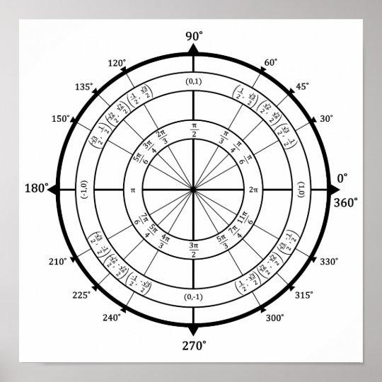 Math Geek Unit Circle Poster Zazzle Com