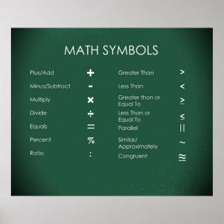 Math Symbols Poster