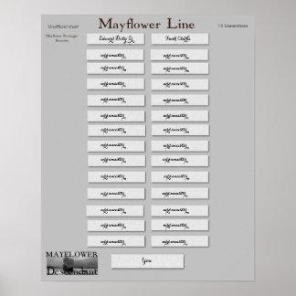 Mayflower Line - Edward Doty Sr. Poster