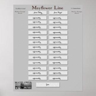Mayflower Line - John Tilley & Joan Hurst Poster