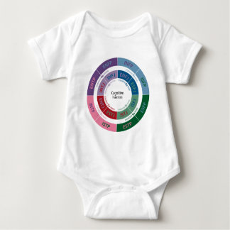 MBTI Personality: Cognitive Function Chart Baby Bodysuit