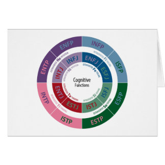 MBTI Personality: Cognitive Function Chart Card