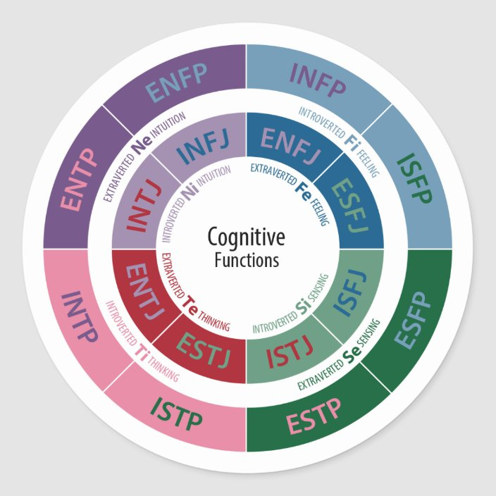 MBTI Personality: Cognitive Function Chart Classic Round Sticker |  Zazzle.com