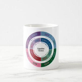 MBTI Personality: Cognitive Function Chart Coffee Mug