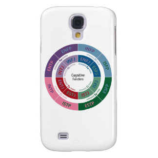 MBTI Personality: Cognitive Function Chart Galaxy S4 Cover