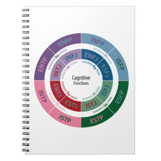 MBTI Personality: Cognitive Function Chart Notebook