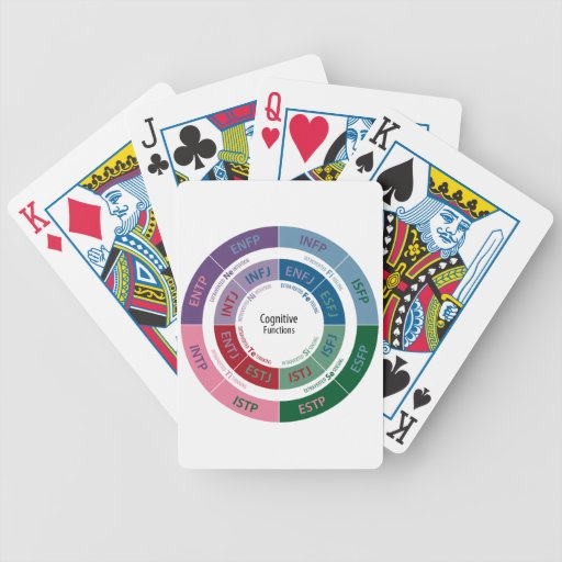 MBTI Personality: Cognitive Function Chart Poker Cards