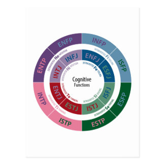 MBTI Personality: Cognitive Function Chart Postcard