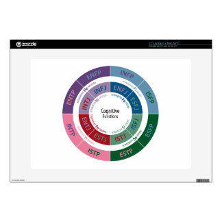 "MBTI Personality: Cognitive Function Chart Skins For 15"" Laptops"