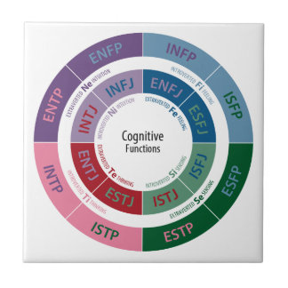 MBTI Personality: Cognitive Function Chart Tile