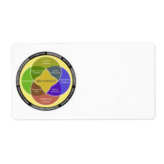 Mechatronics Circle Diagram Label