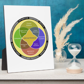 Mechatronics Circle Diagram Photo Plaques