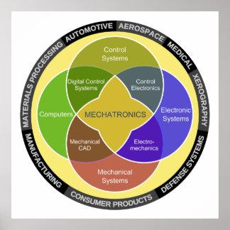 Mechatronics Circle Diagram Poster