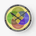 Mechatronics Circle Diagram Round Wallclocks