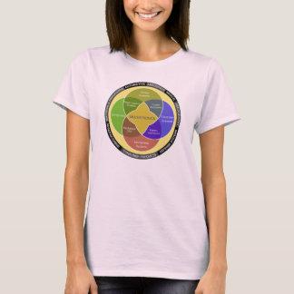 Mechatronics Circle Diagram T-Shirt