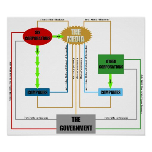 Media Chart Poster