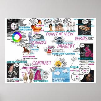 Metaphorical posters zazzle for 10 reglas para el salon de clases en ingles