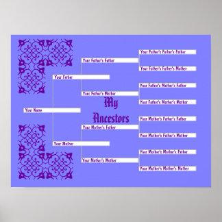 Mi carta pedigrí azul de los antepasados póster