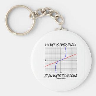 Mi vida está con frecuencia en un punto de la infl llavero redondo tipo pin