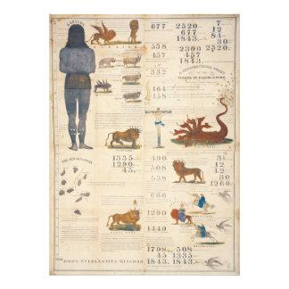 Millerite Chart Predicting 1843 Return of the Lord Photo Print
