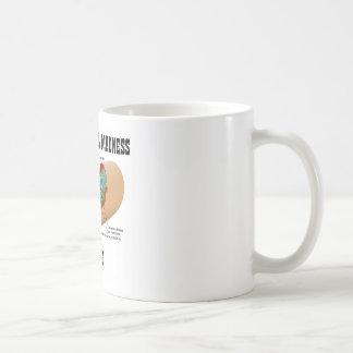 Mitochondrial Madness Inside (Mitochondrion) Classic White Coffee Mug