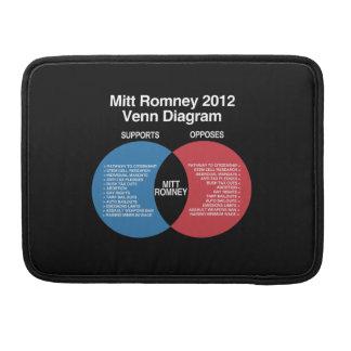 Mitt Romney Diagram.png Fundas Macbook Pro