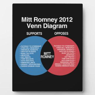 Mitt Romney Diagram.png Plaques
