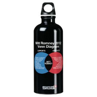 Mitt Romney Diagram.png SIGG Traveler 0.6L Water Bottle