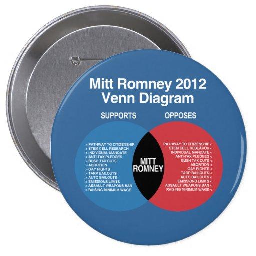 Mitt Romney Venn Diagram Pinback Button