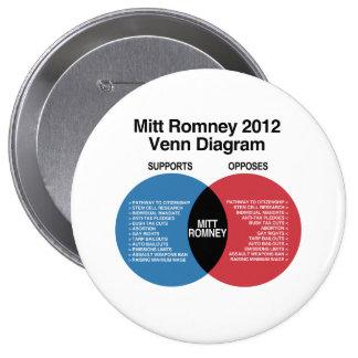 Mitt Romney Venn Diagram png Pinback Buttons