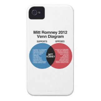 Mitt Romney Venn Diagram.png Blackberry Bold Covers