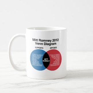 Mitt Romney Venn Diagram.png Mugs