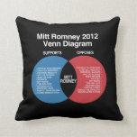 Mitt Romney Venn Diagram Throw Pillow