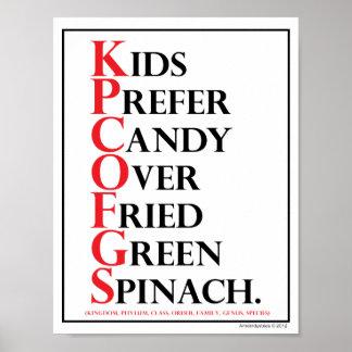 Mnemonic: Kids Prefer Candy - Poster