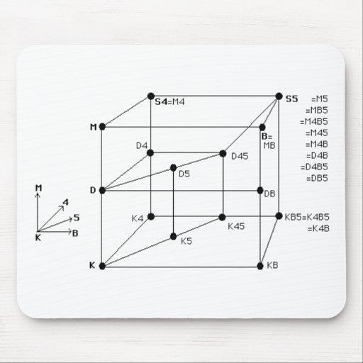Modal Logic Mouse Pad