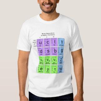 Modelo estándar de partículas elementales playeras