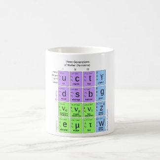 Modelo estándar de partículas elementales taza clásica