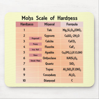 Mohs Scale of Hardness Mouse Pad