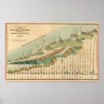 Montañas y mapa de los ríos póster