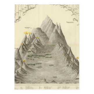 Montañas y ríos principales del mundo postal