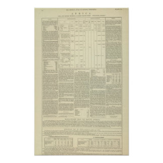 Moral and Statistical Chart of the Globe continued Poster