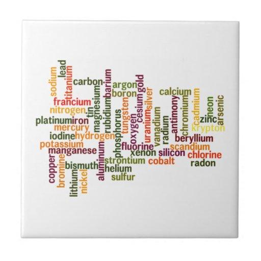 Most Common Elements (Word Cloud Chemistry) Tiles