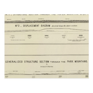 Mountain Structure sections, displacement diagram Postcard