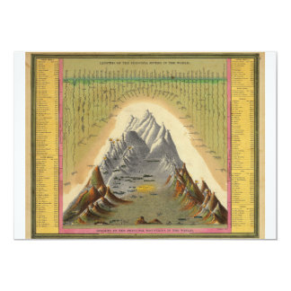 Mountains Principal Rivers Length Height Geography Card