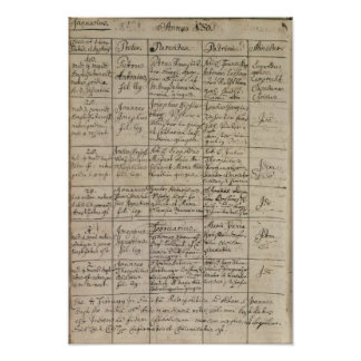Mozart's entry in the baptismal register, 1756 poster