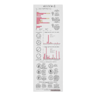 Muerte en el Iliad: obras clásicas Infographic GMC Póster