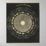 Muestras del zodiaco impresiones
