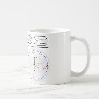 Mug Smith Chart Explanation